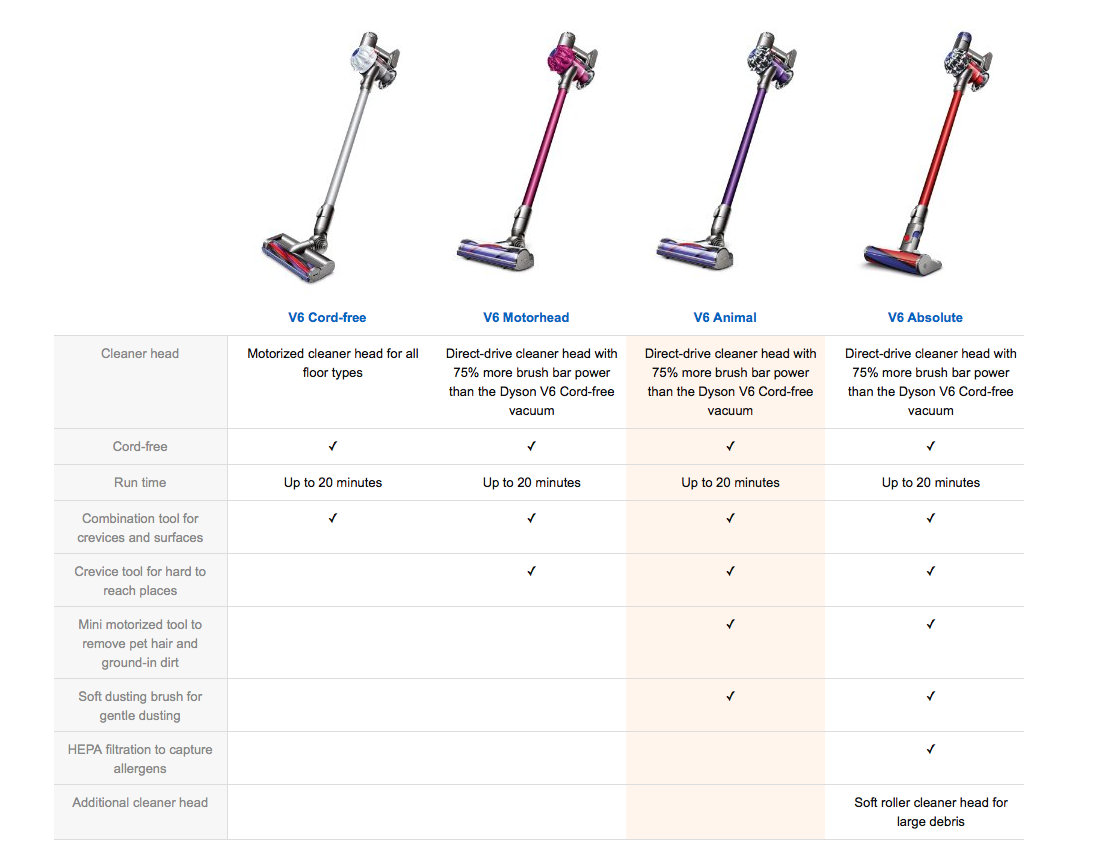 Image of: Ebay Dyson V6 Comparision Meow Lifestyle Dyson V6 Animal Pro For Cat Owners Meow Lifestyle